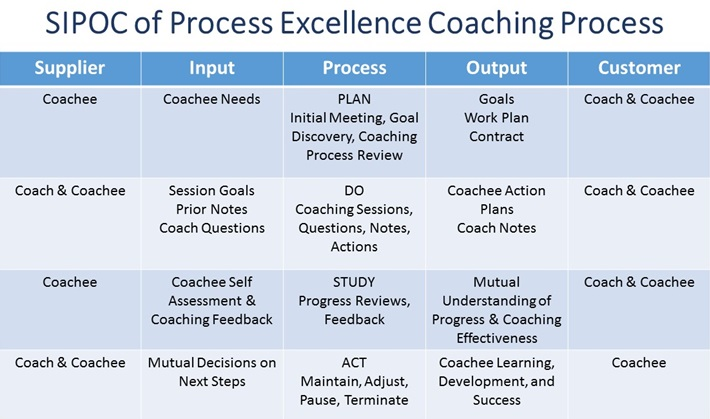 SIPOC of Process Excellence Coaching